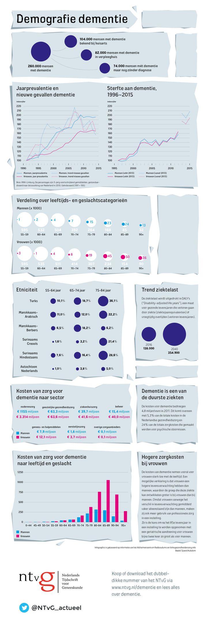 https://www.ntvg.nl/academie/infographics/demografie-dementie