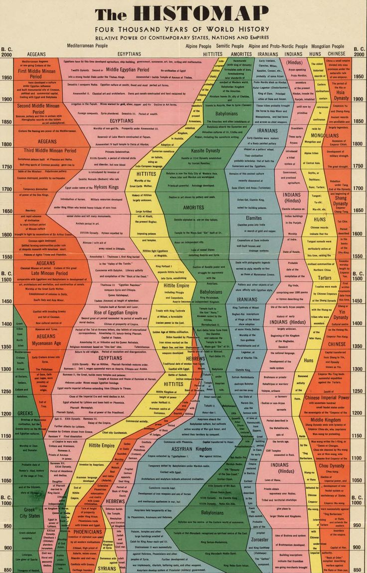 the histomap  u2013 four thousand years of world history
