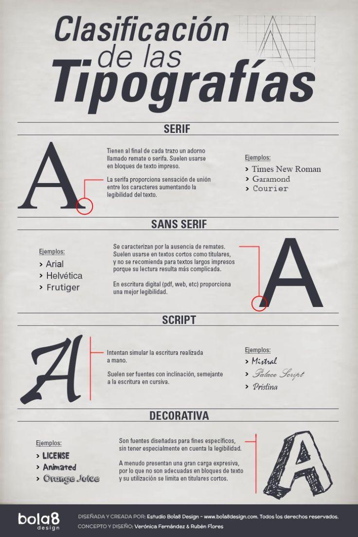 Clasificación de las tipografías