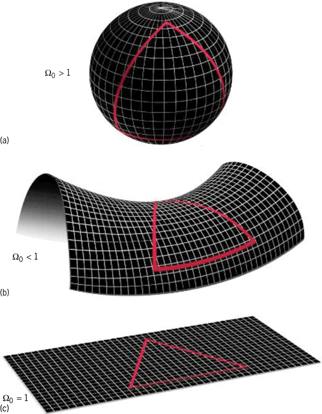 3 theories for the shape of the universe: (a) positive curvature, (b) negative curvature, and (c) zero curvature. Observations suggest that the three spatial dimensions of our universe have a flat or nearly flat geometry. The density parameter Ω0 is the ratio of the density of the universe to the critical density. By this definition Ω0= 1 for a flat universe.