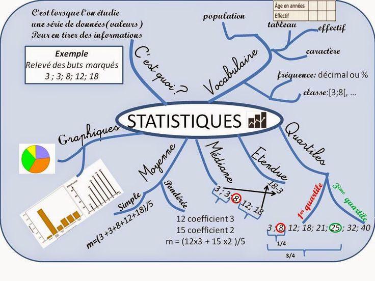 Cours de Mathématiques en Mandala/Carte mentale: Statistiques 3ème