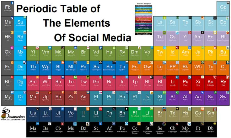 11 best periodic table variations images on pinterest periodic periodic table of the elements of social media urtaz Image collections