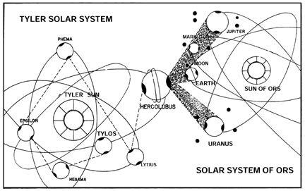 Hercolubus / Tyche / Planet-X orbit