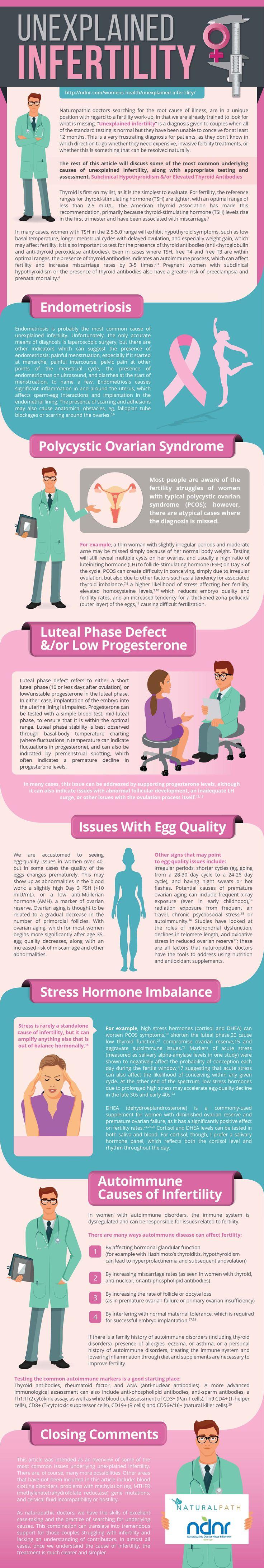 Unexplained Infertility Infographic