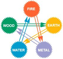 The Chen or Overacting cycle where there is an imbalance within the controlling cycle. Ex: water extinguishes fire but is soaked up by earth and the earth thus restarting the fire.