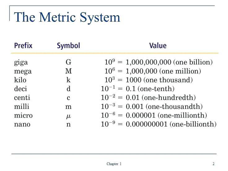 Studious Conversion Chart Deci Centi Milli Kilo Hecto Deci Centi Milli in 2020 | Metric conversion chart. Metric conversions. Metric system conversion