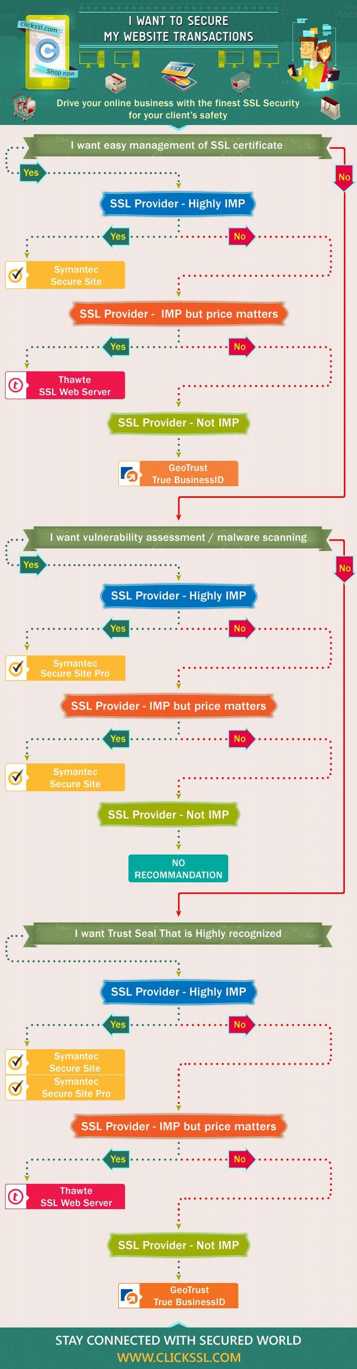 68 Best Ssl Certificate Management Images On Pinterest Management