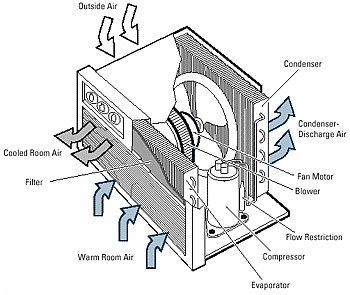 Window Air Conditioner Parts Diagram Before You Call A Ac