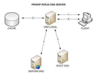 Pengertian DNS dan Cara Kerja DNS http://carabuatblog8.blogspot.co.id/2016/12/pengertian-dns-serta-fungsi-dan-cara.html