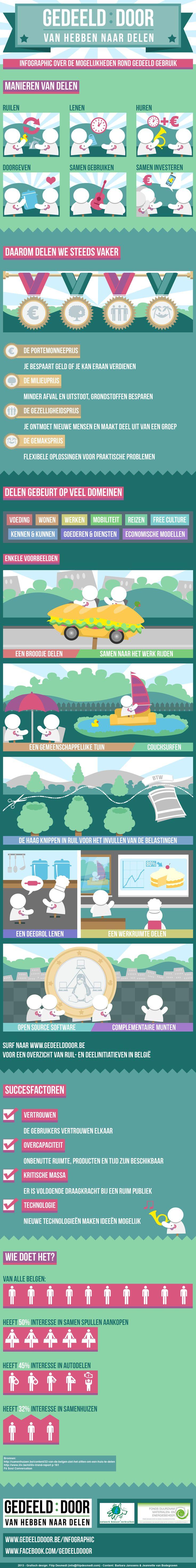 Infographic over de mogelijkheden rond gedeeld gebruik