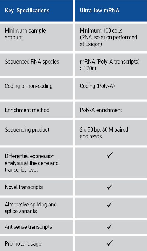 Ultra-low mRNA sequencing service-xiqon Ultra-low mRNA NGS Services     Complete sample-to-answer solution covers everything from initial consultation to advanced data analysis and interpretation     Provide as little as 100 cells, and we will take care of RNA isolation, library preparation, sequencing, data analysis and reporting     Close consultation with Exiqon's RNA and NGS experts throughout the process     Sequence mRNA from ultra-low sample amounts – fine needle biopsies, LCM…