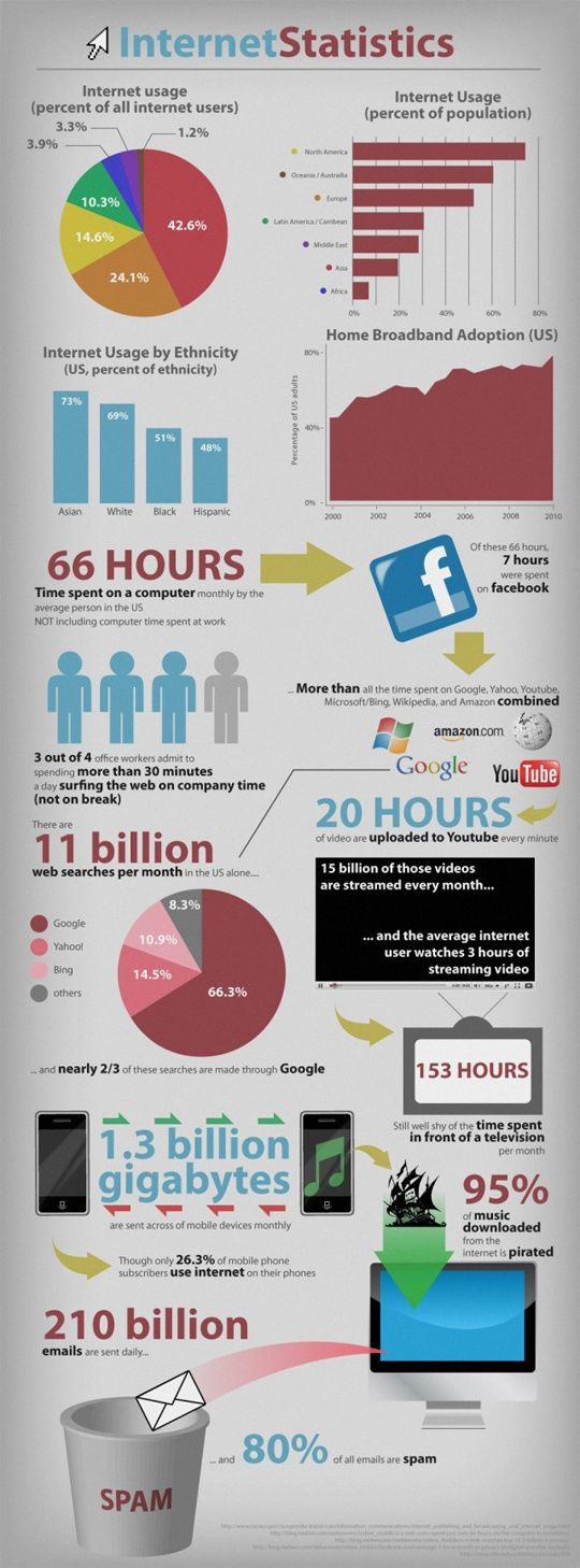Best Internet Images On Pinterest The Internet Infographics - 15 amazing facts about the internet