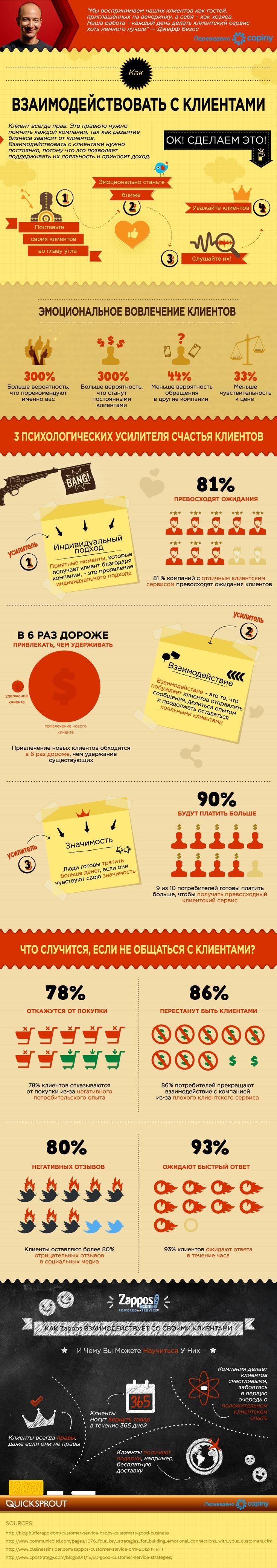 Как взаимодействовать с клиентами?