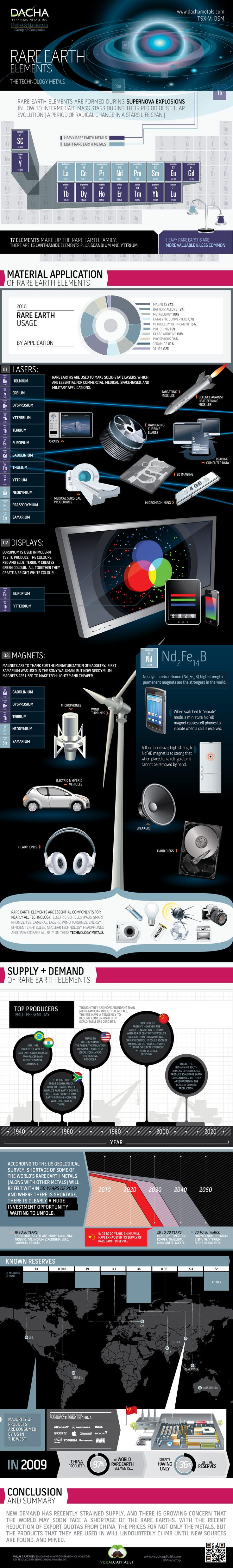 Rare Earth Elements: The Technology Metals Infographic
