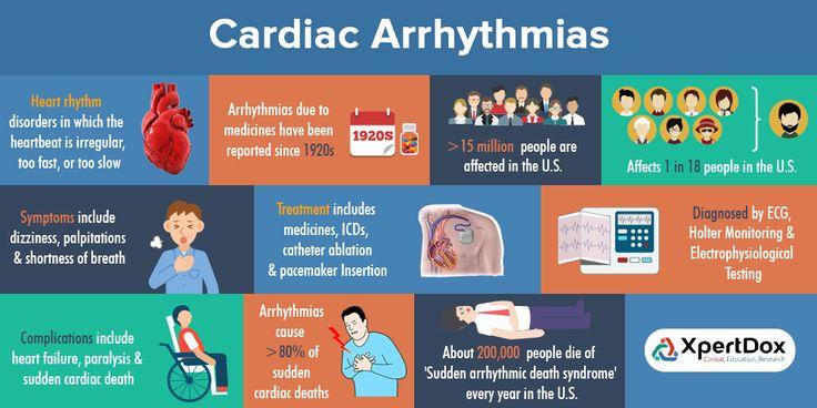 Cardiac Arrhythmia - Heart rhythm disorder in which heartbeat is irregular, too fast or too slow