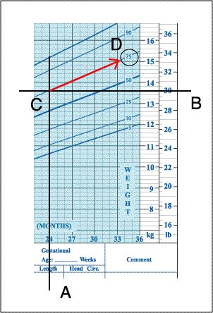 Confused by Growth Charts for Children? Look No Further: Understanding Growth Charts