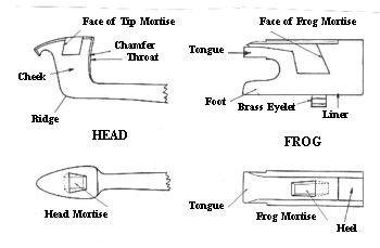 17 Best images about Violin // Parts on Pinterest ...