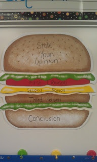 Cut up a hamburger placemat to teach the parts of an opinion writing!
