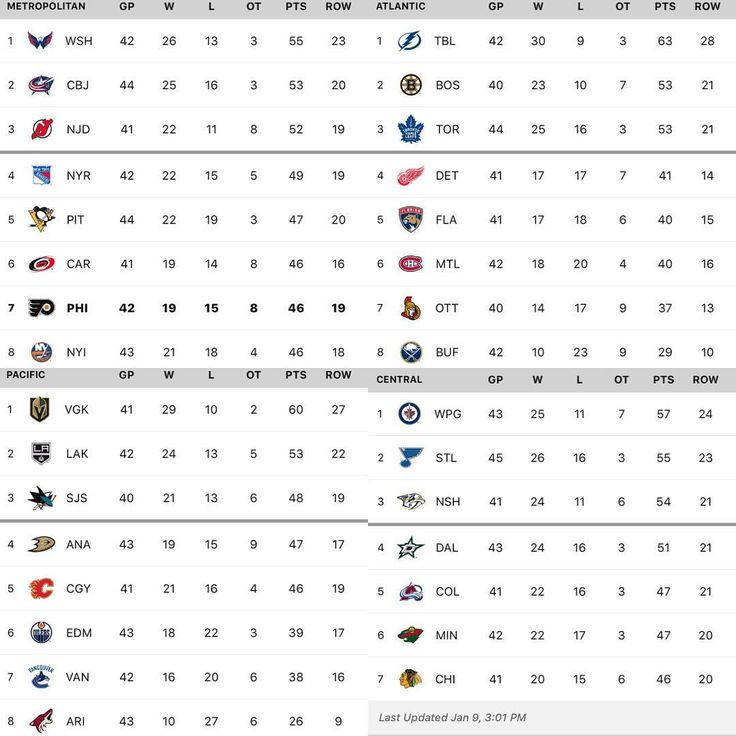 A look at the current Standings. Every team in Philly's original division I currently on their bye week #philadelphia #philadelphiaflyers #flyers #nhl #ahl #hockey