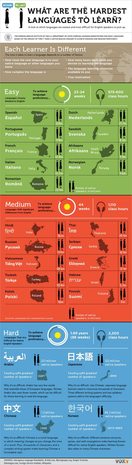 Hardest languages for an English speaker to learn. As you can see, Spanish should be easy for an English speaker!  Please take a look at www.spanish-school-herradura.com and www.summercamp-spain.com!