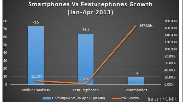 Smartphone shipments in India grew by 167 percent between Jan-Apr 2013 as compared to only 2.4 percent for feature phone shipments. Samsung, Micromax and Karbonn are top 3 smartphone brands in India. Read: http://trak.in/mobiles/indian-smartphone-market-share-growth-167-apr-2013/ #smartphones #india #marketshare #mobiles