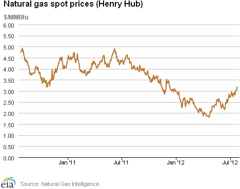 Natural Gas Weekly Update. Overview: (For the Week Ending Wednesday, July 25, 2012) Natural gas prices increased by double-digit amounts at most trading locations over the report week, with a few exceptions in the Northeast. The Henry Hub spot price rose from $2.84 per million British thermal units (MMBtu) at the beginning of the report week on July 18 to $3.19 per MMBtu on July 25.