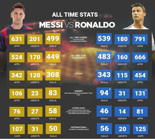 Ronaldo vs Messi 2016 Statistics + All Time Records