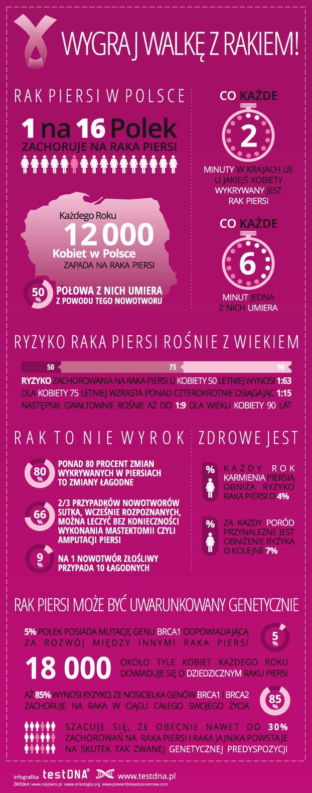 Infografika na temat raka piersi