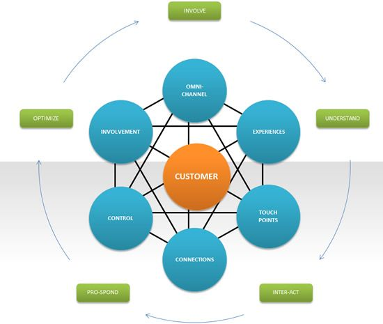 Marketing automation: strategy, practice and evolutions