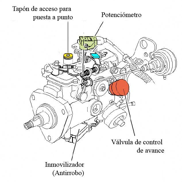 bombas de inyecci u00f3n rotativas lucas    delphi para renault