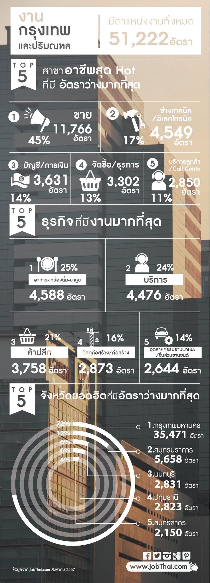 """Top Job vacancies in Bangkok Area (August 2014) ★ ติดตามเรื่องราวดีๆ อัพเดทงานเด่นทุกวัน แค่กด Like และ """"Get Notifications (รับการแจ้งเตือน)"""" ที่ www.facebook.com/... ★ สมัครสมาชิกกับ JobThai.com ฝากเรซูเม่ ส่งใบสมัครได้ง่าย สะดวก รวดเร็วผ่านปุ่ม """"Apply Now"""" (ฟรี ไม่มีค่าใช้จ่าย) www.jobthai.com/... ★ ค้นหางานอื่น ๆ จากบริษัทชั้นนำทั่วประเทศกว่า 70,000 อัตรา ได้ที่ www.jobthai.com/..."""