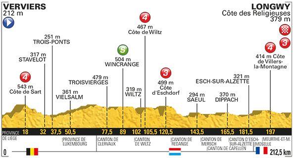 3 Juillet. 3 è. étape Verviers / Longwy 212.5KM
