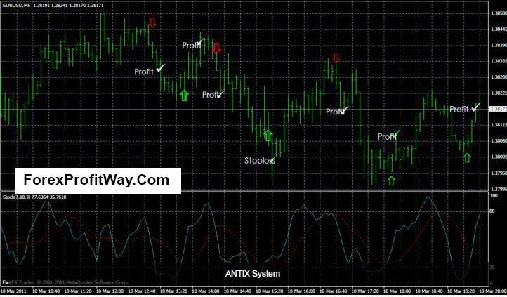 Download Forex Anti Loss Trading System For Mt4 Forextrading