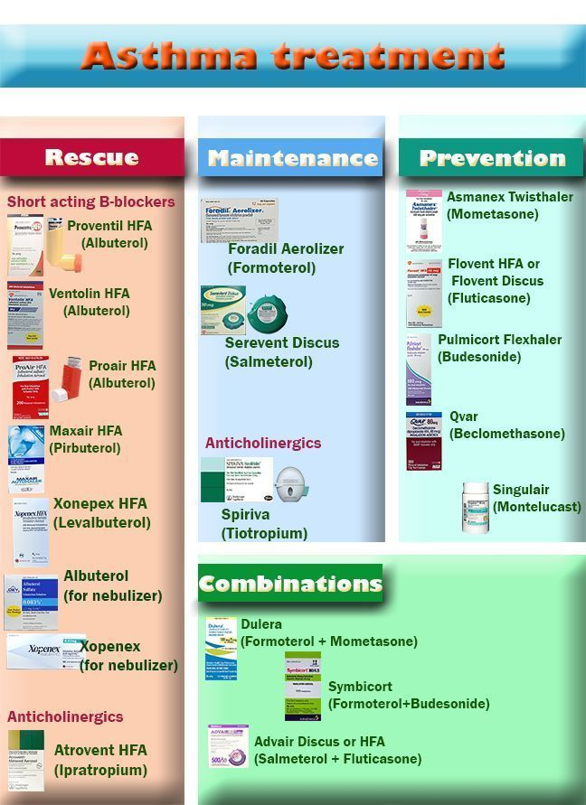 Asthma Inhalers Asthmainfographic Asthmatips Asthma Treatment Asthma Asthma Inhaler