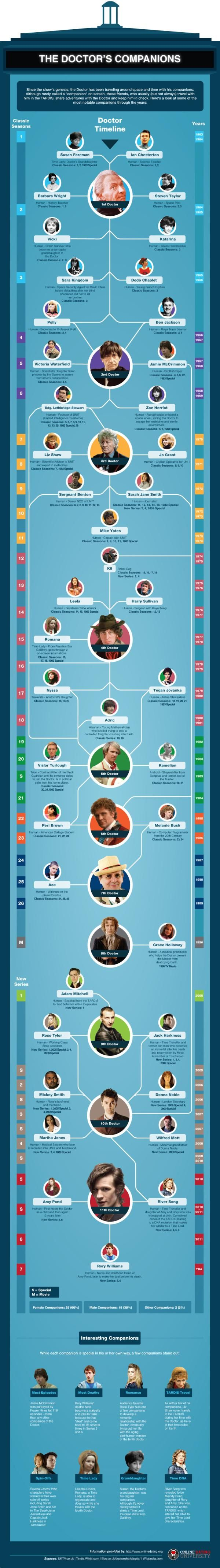 Infographic - The Doctor's companions