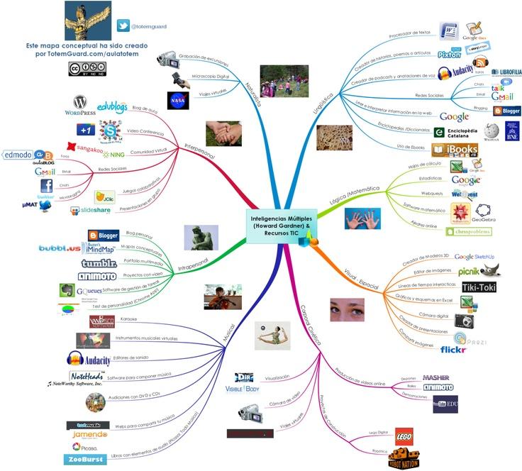 Un esquema de las redes sociales que tenemos en este momento