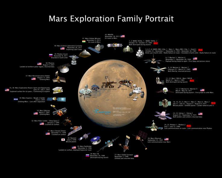 isro mars mission news - photo #12
