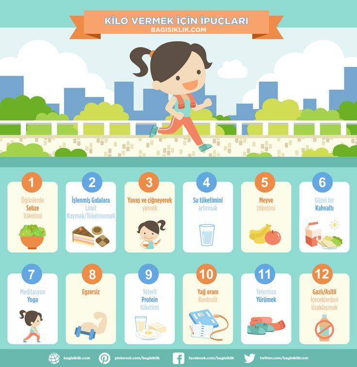 * Kilo vermek için ipuçları 1- Öğünlerde sebze tüketimi 2- İşlenmiş gıdalara limit koymak / tüketmemek 3- Yavaş ve çiğneyerek yemek 4- Su tüketimini artırmak 5- Meyve tüketimi 6- Güzel bir kahvaltı 7- Meditasyon, Yoga 8- Egzersiz 9- Yeterli protein tüketimi 10- Yağ oranı kontrolü 11- Yeterince yürümek 12- Gazlı/Asitli içeceklerden uzaklaşmak Diyetisyen Prof. Dr. Murat Baş'ın kilo vermek için ipuçları için: http://bagisiklik.com/saglikli-yasam/saglikli-kilo-vermek-icin-ipuclari-prof