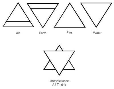 In the alchemical realm, the skillful employment of all four of these elements leads the practitioner to infinite potential and Divine creativity. We see the center of this (alchemical) symbol void of design – indicating creation takes place through the path of least resistance. In other words, it is by allowing that we obtain our true creative purpose.