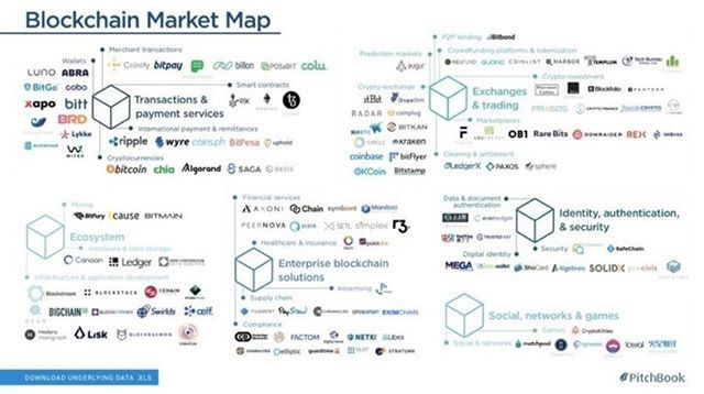 bitcoin blockchain startup mappa mercato)