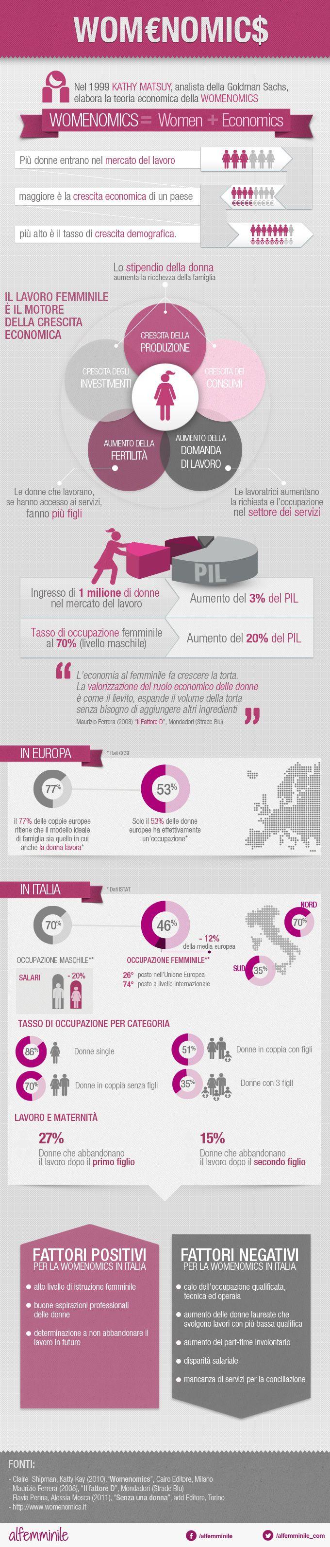Infografica Womenomics. Lavoro femminile e crescita economica