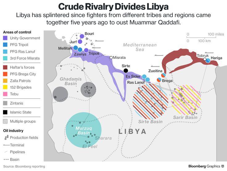 Libia: una settimana e si riparte! - Materie Prime - Commoditiestrading