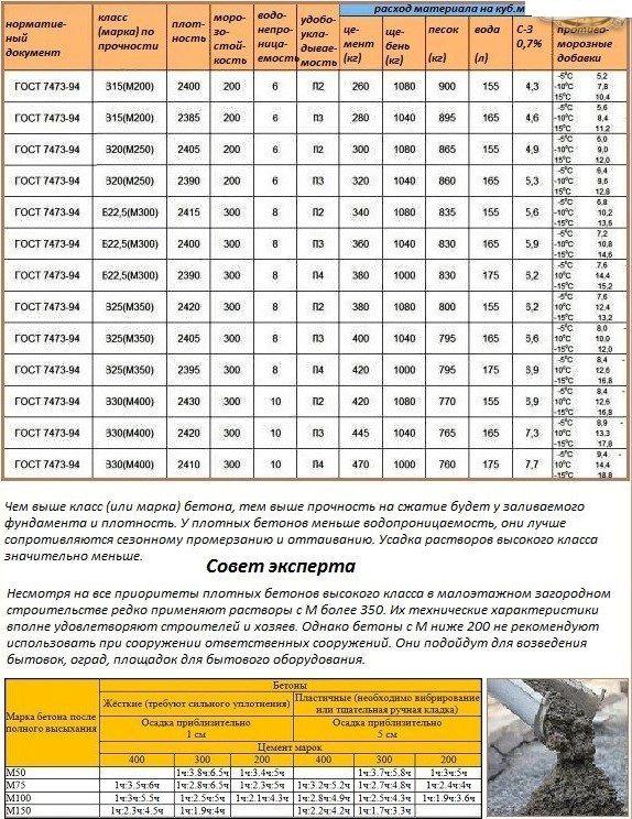 бетон тяжелый класс в15 технические характеристики