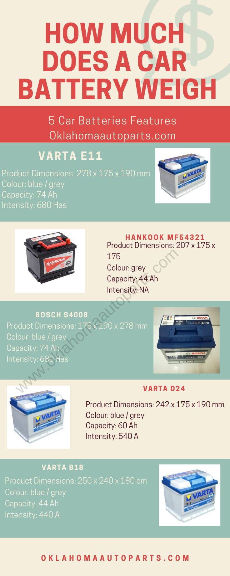 How much does a Car Battery Weigh? (Weight Chart Weight