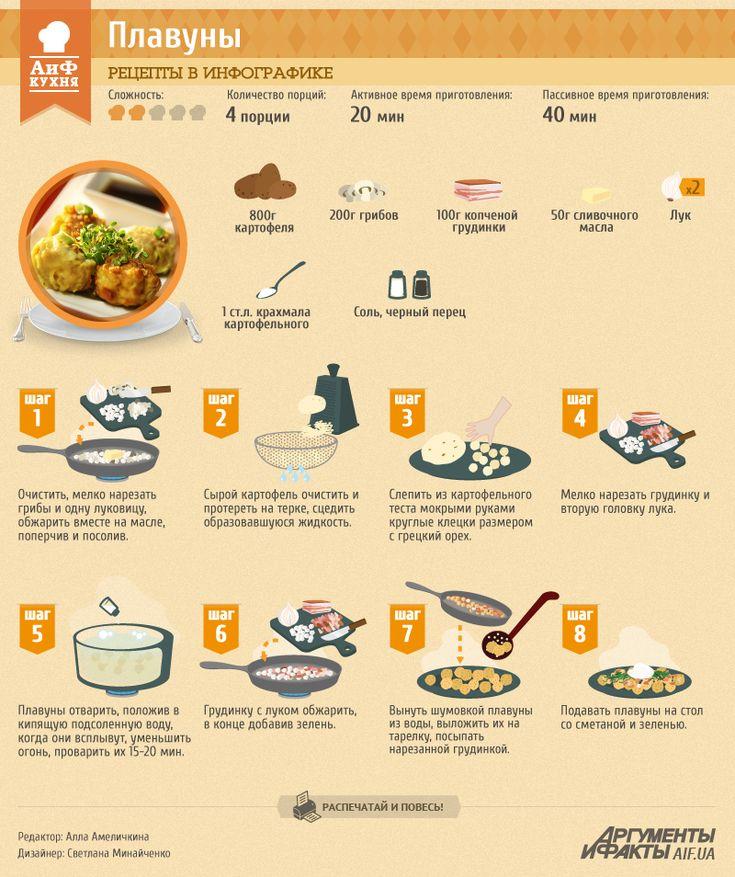 Рецепты в инфографике: плавуны | Рецепты в инфографике | Кухня | АиФ Украина