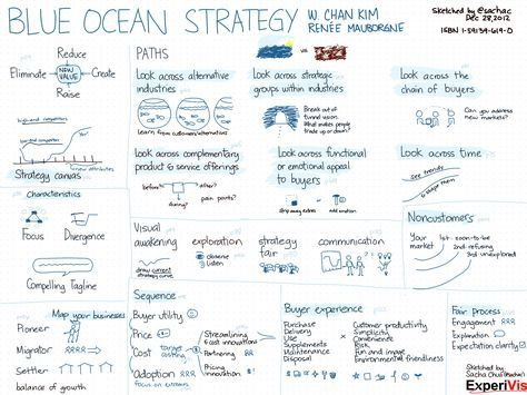 Explains it quite well diagramatically Blue-Ocean strategy or ERRC Grid - Helps get out of red oceans into clean waters...