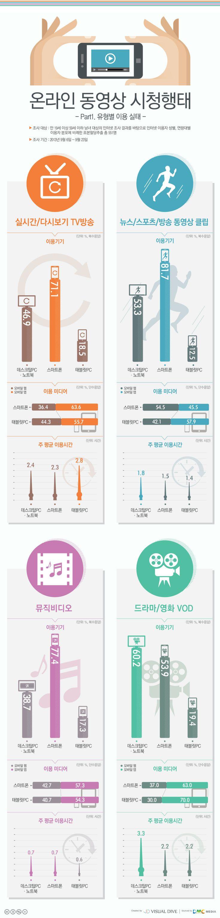 온라인 동영상으로 실시간, 다시보기…71.1% 스마트폰 이용 [인포그래픽] #mobile  #Infographic ⓒ 비주얼다이브 무단 복사·전재·재배포