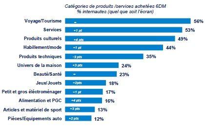 taux de pénétration de différents segments de vente en ligne en 2012 : tourisme en tête