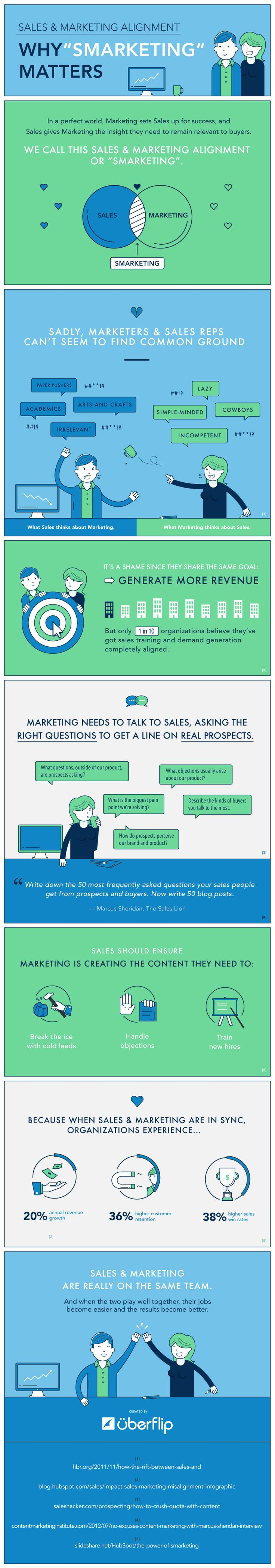 Why #SMarketing Matters [#infographic]
