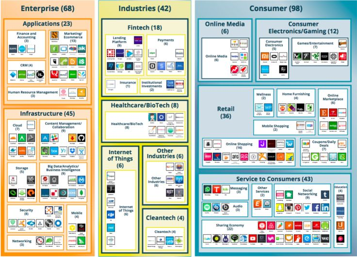 There are now 229 unicorn startups, with $175B in funding and $1.3T valuation